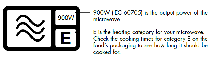Microwave heating categories output power and level