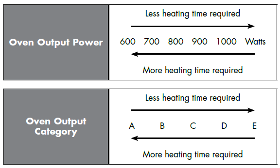 microwave oven output power heating times