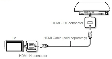 ps3 internet connections photos